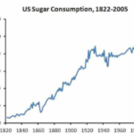 Sugar is the enemy!