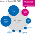 Medical errors are the third cause of death in the US